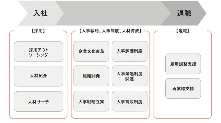 サービス略図